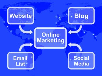 Online Marketing Diagram Showing Blogs Websites Social Media And Email
