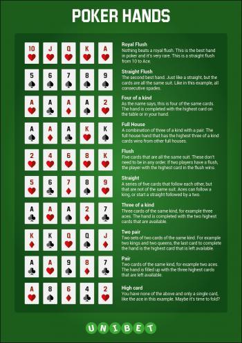 Poker hand -Straight