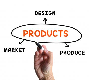 Products Diagram Shows Designing And Marketing Goods