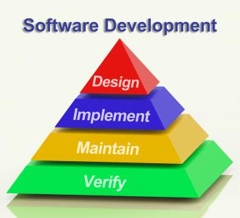 Software Development Pyramid Showing Design Implement Maintain And Ver