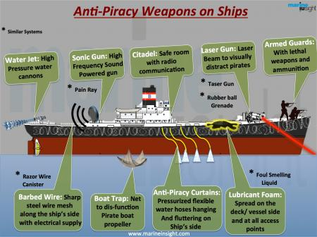 Anti Pirate Vessel