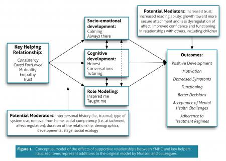 Training Diagram Shows Mentorship Education And Job Preparation