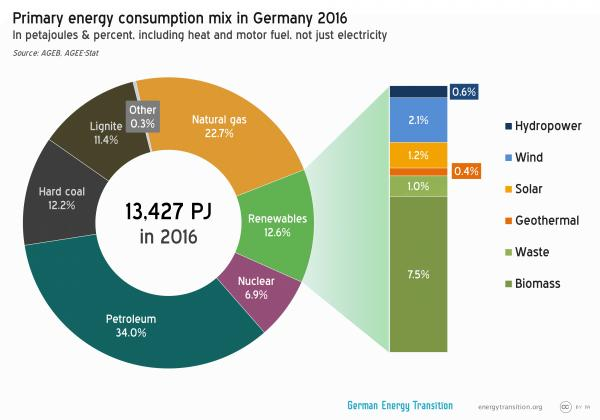 Green Electricity Production